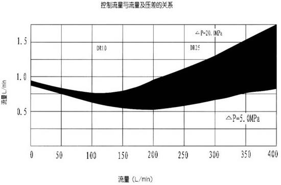 力士乐系列 dr先导式减压阀  图示符号: 特性曲线: 图形符号: 结构图