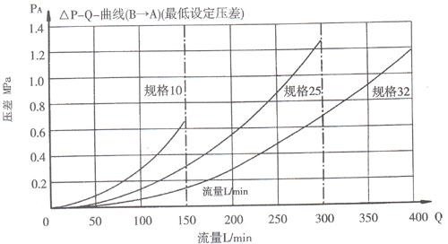 力士乐系列 dr先导式减压阀  图示符号: 特性曲线: 图形符号: 结构图图片