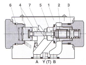 结构图: 功能说明:         sv和sl型液控单向阀可使液压开启而允许图片